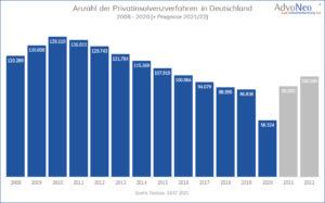 Diagramm Anzahl Insolvenzen 2008-2022