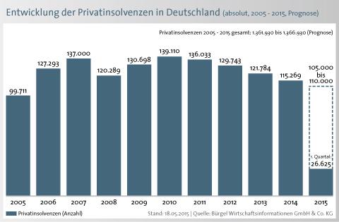 Schuldenbarometer 2015 Bürgel Privatinsolvenzen Deutschland Jahresvergleich