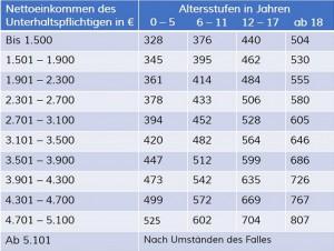 Düsseldorfer Tabelle 2015 - Gültig ab 01.08.15