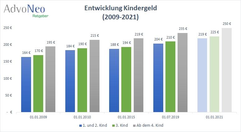 Kindergeld Auszahlung 2021