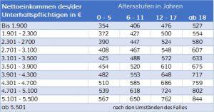 Düsseldorfer Tabelle 2019 Unterhalt