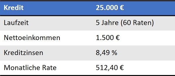 Beispiel-Kreditzinsen-Ratenkredit 5 Jahre 25.000 €