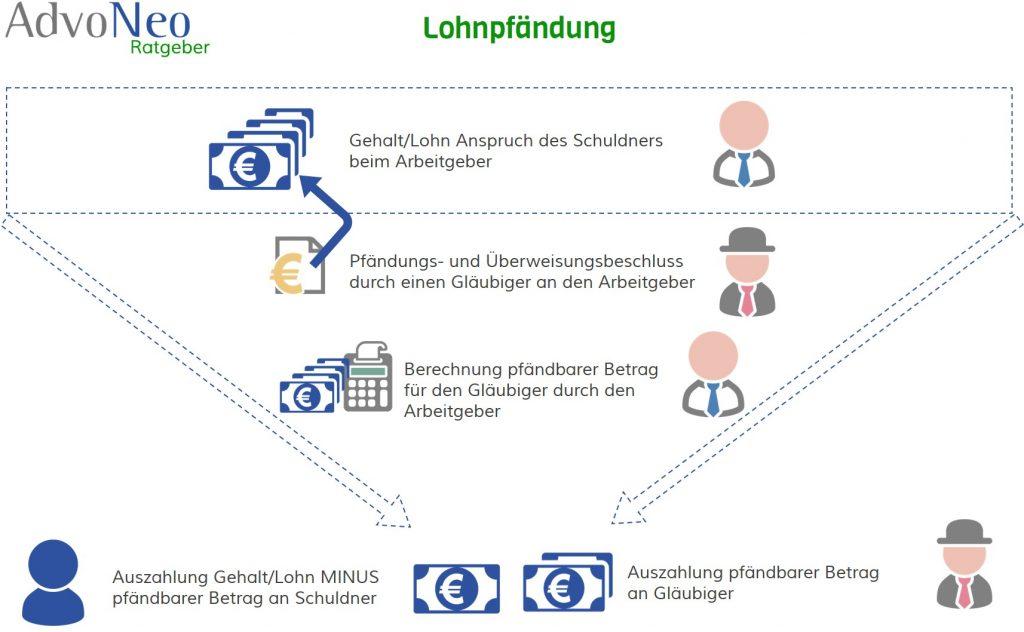 Erfreut Lohn Pfändung Arbeitsblatt Fotos - Mathe Arbeitsblatt ...
